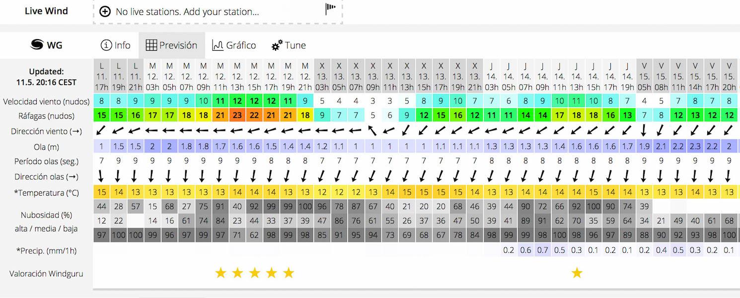 Como leer las previsiones de surf width=